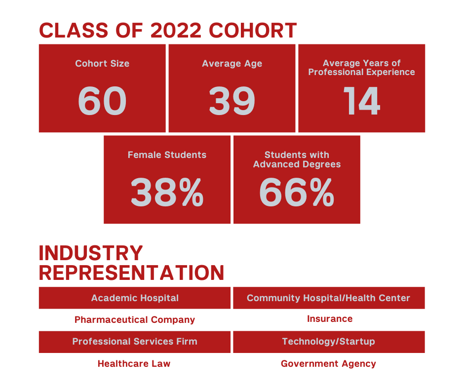 cohort breakdown graphic