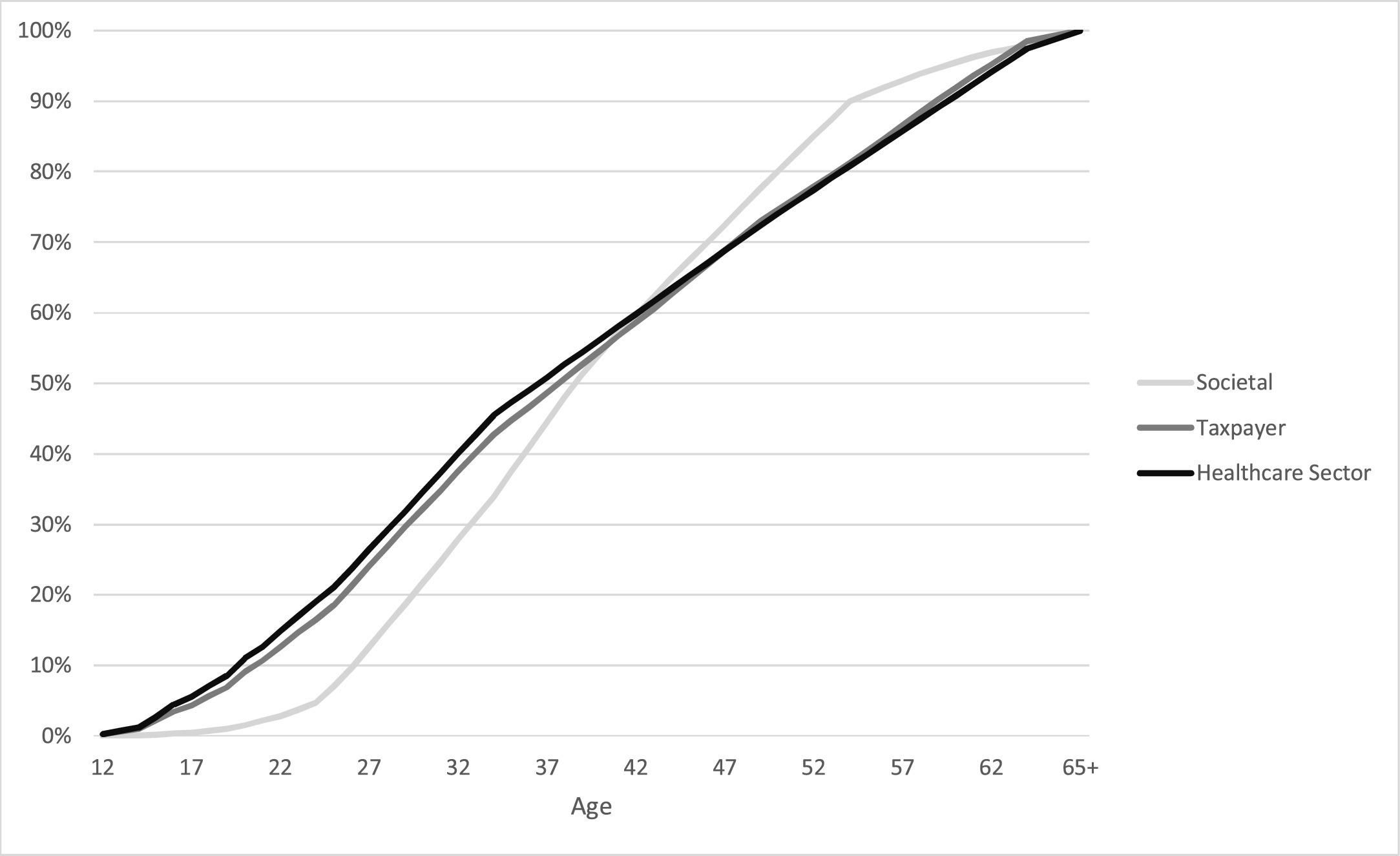 Graph from Dr. Murphy's study
